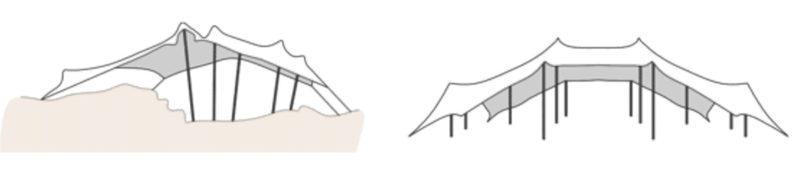 Configuration de la Tente Nomade